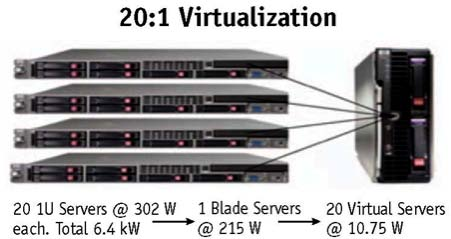 CLOUD COMPUTING AND SERVER VIRTUALIZATION Figure 10 illustrates the server virtualization effects of running a workload that used to require 20 servers on one blade server.