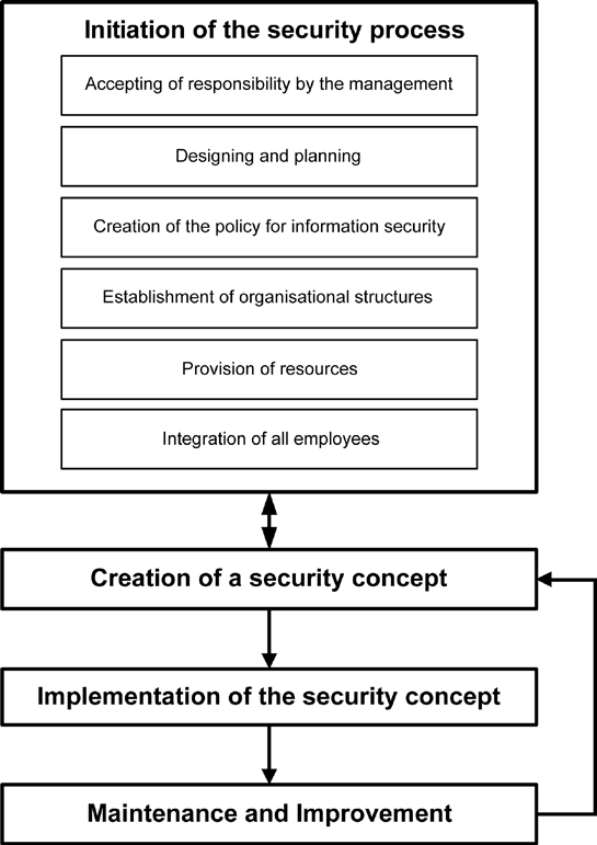 2 Information security management with IT-Grundschutz Figure 1: Phases of the security process Some of these phases can be implemented in parallel, meaning the design and planning phases of the