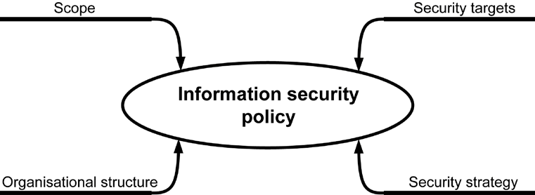 3 Initiation of the security process The relationship between the information security objectives and the business objectives or tasks of the organisation The security objectives and the core
