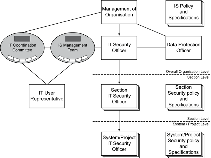 3 Initiation of the security process Basic rules for defining roles in information security management The overall responsibility for the proper and secure completion of tasks (and therefore for