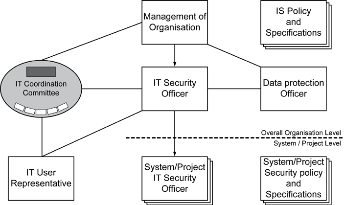 3 Initiation of the security process Figure 3.2: Structure of the IS organisation in a medium-sized organisation Figure 3.
