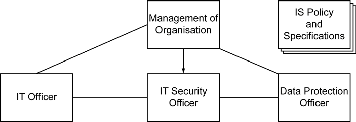 different people. The personnel arrangements should depend on the size of the corresponding organisation, the available resources, and the desired level of security.