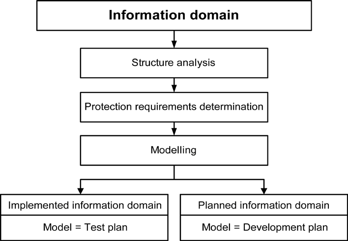 4 Producing an IT Security Concept in accordance with IT-Grundschutz In contrast, the IT-Grundschutz model for an information domain in planning represents a development concept.