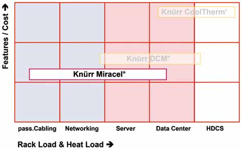 Knürr Miracel Server Rack Knürr Miracel Server Rack Versatile, Distinctive, Integrative Features ALUMINUM CONSTRUCTION Proven technology based on aluminum extrusions provides high flexibility and