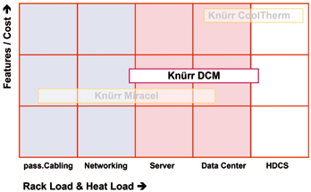 Knürr DCM Knürr DCM The Modular Rack Platform for a Future-proof Data Center Modular building box: quick, cost-effective and sustainable.