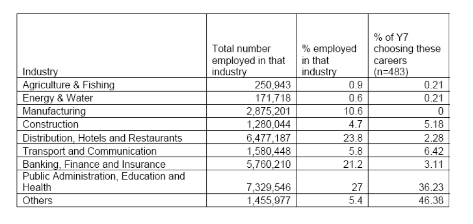 Table 7: Occupational preferences of Year 7 pupils mapped against UK labour force by sector, 2009 As the table sets out, nearly one half of respondents aspired to occupations actually undertaken by