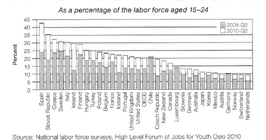 1 Youth unemployment: variation across OECD countries Over the last generation, across the OECD countries, the transition from school to work, the move from full-time participation in education or