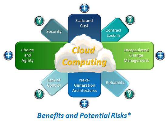 Hosting Cloud computing offers a unique opportunity to support service transformation and business innovation by providing agility, rapid elasticity, lower costs, and pay-per-use capability.