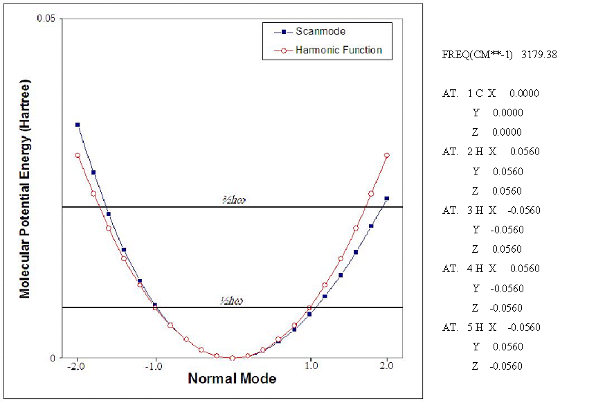 137 Example 1 - Methane molecule First run: optimization of the geometry (full input at page 212). Second run: calculation of the vibrational frequencies of CH 4 in the optimized geometry.