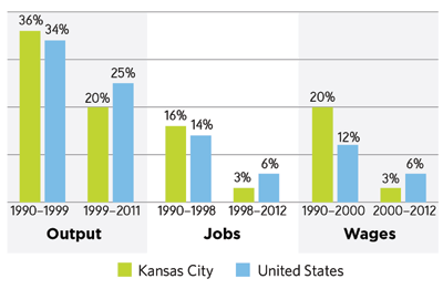 II. The State of Greater Kansas City s Economy FINDING 2 Overall, Greater Kansas City s economy has held steady, but there are troubling indicators in the region s productivity and competitiveness.