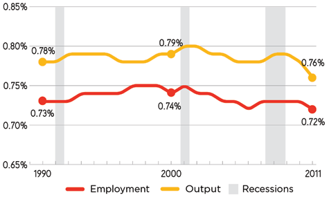 78 percent of national output and 0.73 percent of the nation s jobs in 1990.