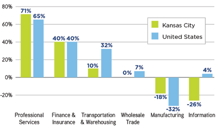 Most major traded sectors in the Greater Kansas City economy have grown more slowly than their national counterparts in terms of both employment and the value of economic output.