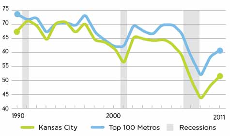 High-Tech Startup Density, 2010 Greater Kansas City s concentration of high-tech startups increased faster than average since 1990, and by 2010 the region ranked in the top third of its peers.