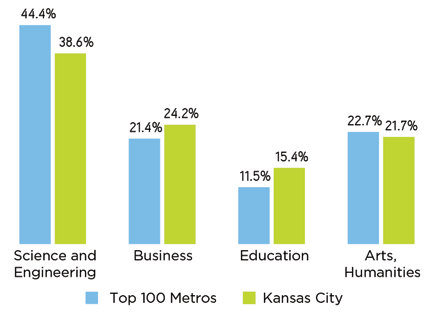 Based on national trends in occupation by industry, one would expect workers in Greater Kansas City to earn $43,900 on average, independent of differences in cost of living.