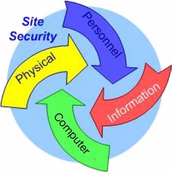 FIG. 2. Interplay of the different domains of security. cross-cutting discipline that has interactions with all other areas of security in a nuclear facility.