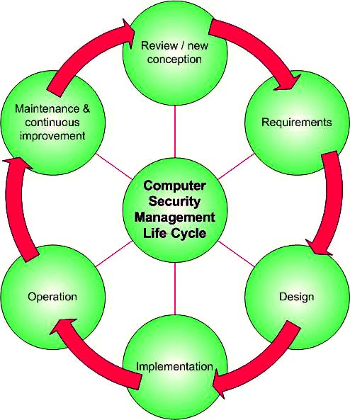 FIG. 3. The security management life cycle.