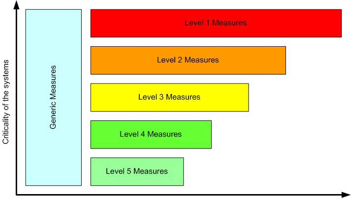 FIG. 5. Level of security/strength of measures. 5.5.3. Example of the application of a security level model An example of security measures applied at different levels is presented below.