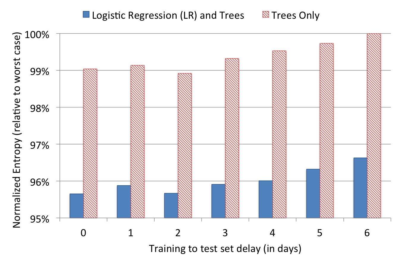 Table 1: Logistic Regression (LR) and boosted decision trees (Trees) make a powerful combination. We evaluate them by their Normalized Entropy (NE) relative to that of the Trees only model.
