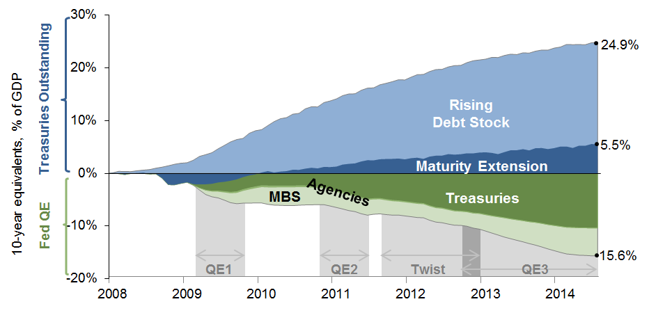 Figure 1 Comparing Quantitative Easing and Treasury Maturity Extension, 2007 2014 Panel A presents the cumulative change in 10-year equivalents (scaled as a percentage of GDP) associated with the
