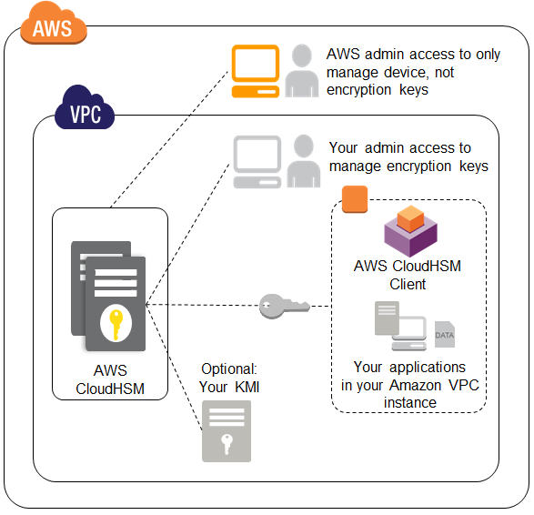 Applications must be able to access your AWS CloudHSM appliance in an Amazon Virtual Private Cloud (Amazon VPC).
