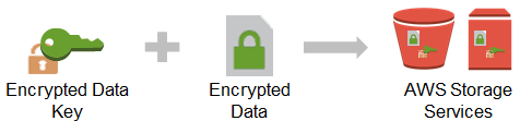 2. Data key is used to encrypt your data. 3. The data key is then encrypted with a key-encrypting key unique to the service storing your data. 4.