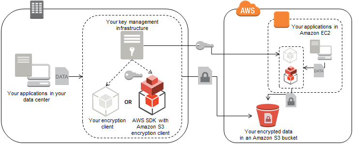 Figure 1: Amazon S3 client-side encryption from on-premises system or from within your Amazon EC2 application There are third-party solutions available that can simplify the key management process