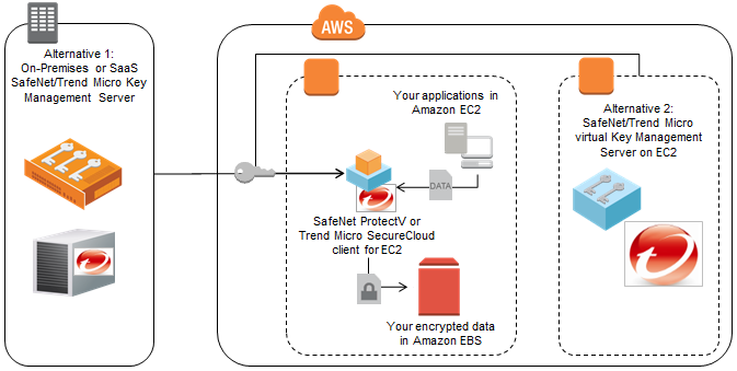 Amazon EBS Amazon Elastic Block Store (Amazon EBS) provides block-level storage volumes for use with Amazon EC2 instances.