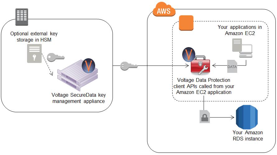 Figure 4: Encrypting data in your Amazon EC2 applications before writing to Amazon RDS using Voltage SecureData CipherCloud for Amazon Web Services is a solution that works similar to the way the
