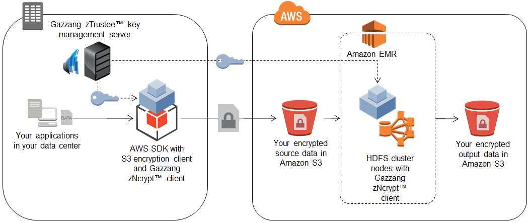 Figure 6: End-to-end encryption of data in Amazon EMR using Gazzang CloudEncrypt Model B: You control the encryption method; AWS provides the storage component of the KMI while you provide the