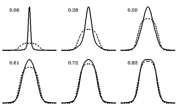 The restaurant at the end of the random walk 30 Figure 12. Time evolution of the PDF governed by the LFFPE (35) in a quartic potential, starting from P (x, 0) = δ(x), with Lévy index µ = 1.2. The dashed line indicates the Boltzmann distribution from the Gaussian process in an harmonic potential.
