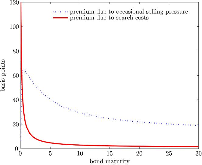 The Review of Financial Studies / v 25 n 4 2012 Figure 5 Premium in yields due to search costs and occasional selling pressures This graph shows the premium in yields across bond maturity due to