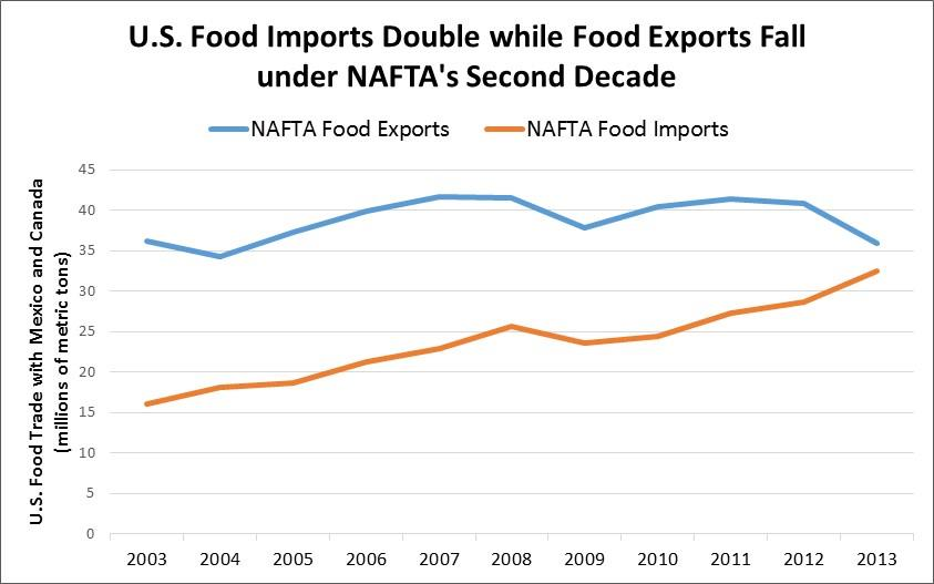 the volume, not just the value, of U.S. exports and imports. Measured by volume, imports of food into the United States from Mexico and Canada have risen more steadily and to a greater degree than U.