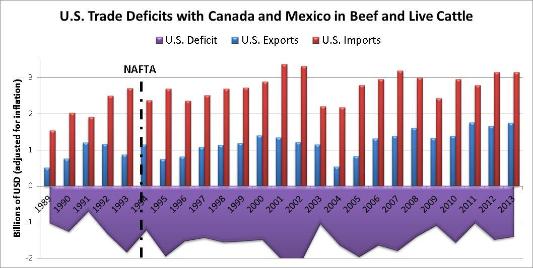 beef exports to Korea declined by 8 percent in comparison to the year before the deal took effect, while U.S. pork exports to Korea fell by 24 percent a combined loss of $150 million in U.S. exports. 87 Now the Obama administration has refused to raise currency disciplines in the TPP, despite demands from 60 U.
