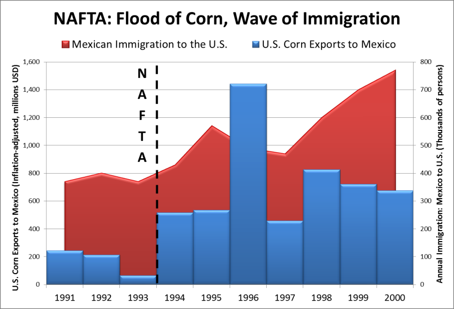 Overall, there has been a shift from formal, wage- and benefit-earning employment to informal, nonwage- and benefit-earning employment under NAFTA.