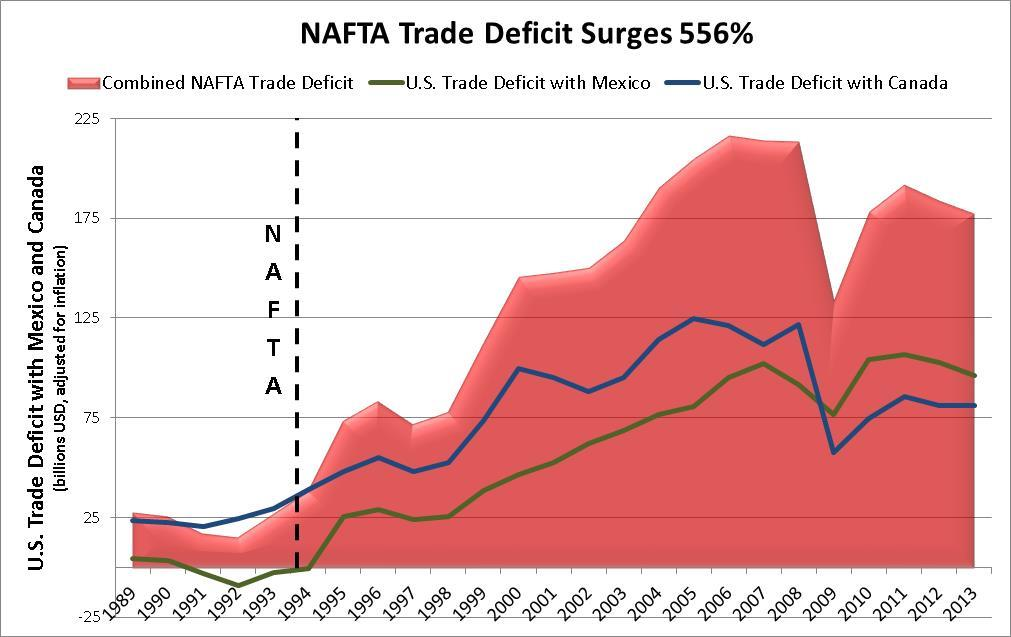 Huge New NAFTA Trade Deficit Emerges The U.S. goods trade deficit with Canada of $29.6 billion and the $2.