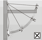 Pendulum effect The pendulum effect is a potential hazard with the use of harness systems. It can occur in two situations, swing down and swing back.