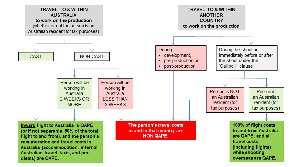 QAPE DECISION CHART FOR FLIGHT AND TRAVEL COSTS For people working on a production* * For information about travel relating to people who are NOT cast or crew working on a production, refer to