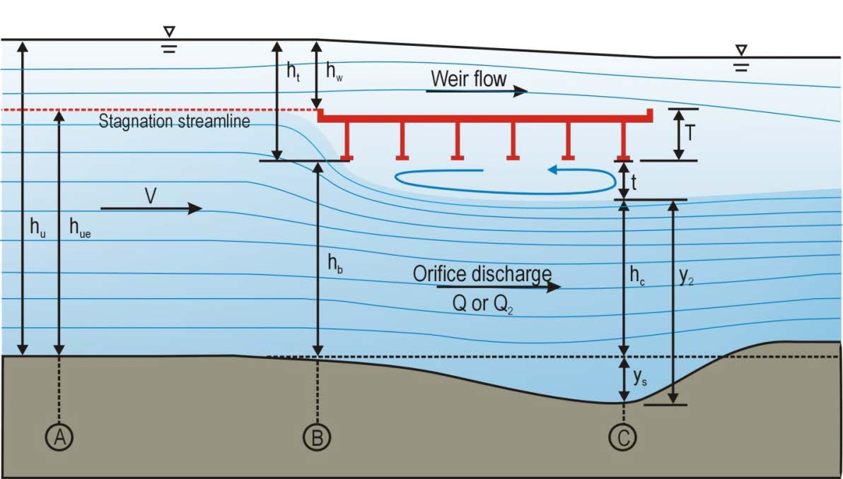 6.10 PRESSURE FLOW SCOUR (VERTICAL CONTRACTION SCOUR) 6.10.1 Estimating Pressure Flow Scour Prediction of pressure flow scour underneath an inundated deck in an extreme flood event is important for