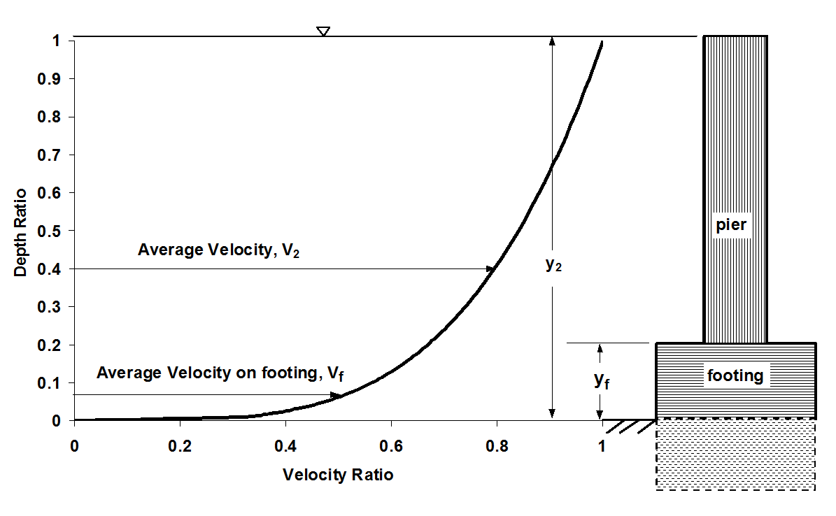Figure 7.8. Definition sketch for velocity and depth on exposed footing.