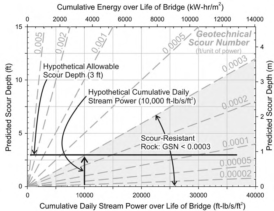 Figure 7.21. Pier scour in rock as a function of stream power and Geotechnical Scour Number (NCHRP 2011e).