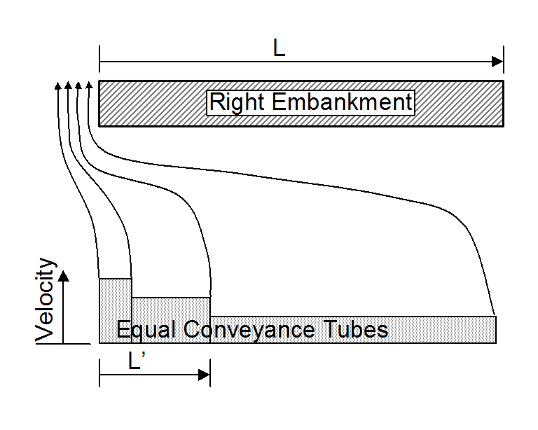 Figure 8.4. Determination of length of embankment blocking live flow for abutment scour estimation. 8.3 ABUTMENT SITE CONDITIONS Abutments can be set back from the natural stream bank, placed at the bankline or, in some cases, actually set into the channel itself.