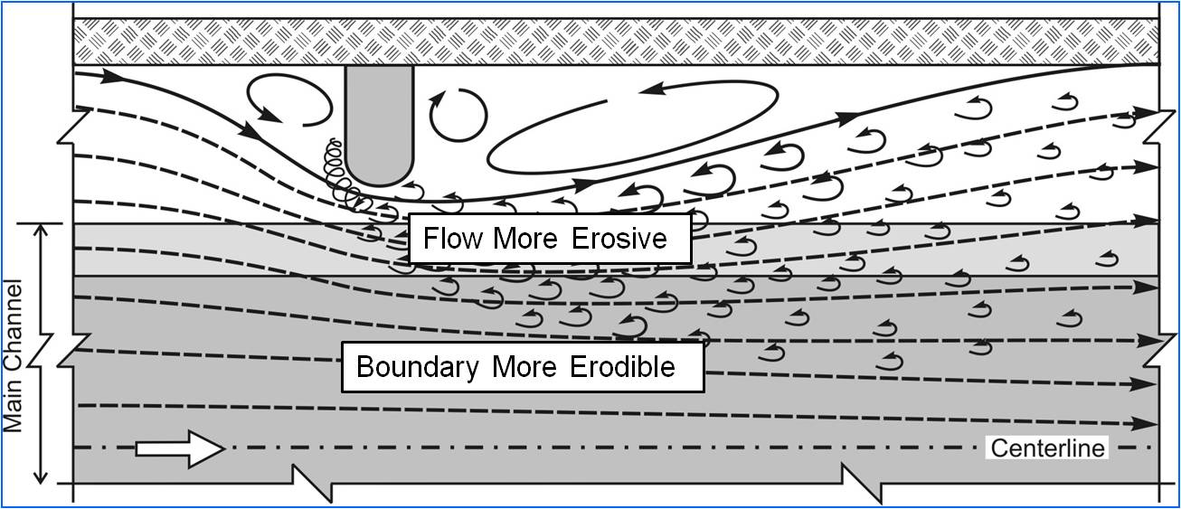 When the foundation of the end of an abutment consists of a solid contiguous form extending into the bed (floodplain or main channel), scour development may become similar to that at a wide pier