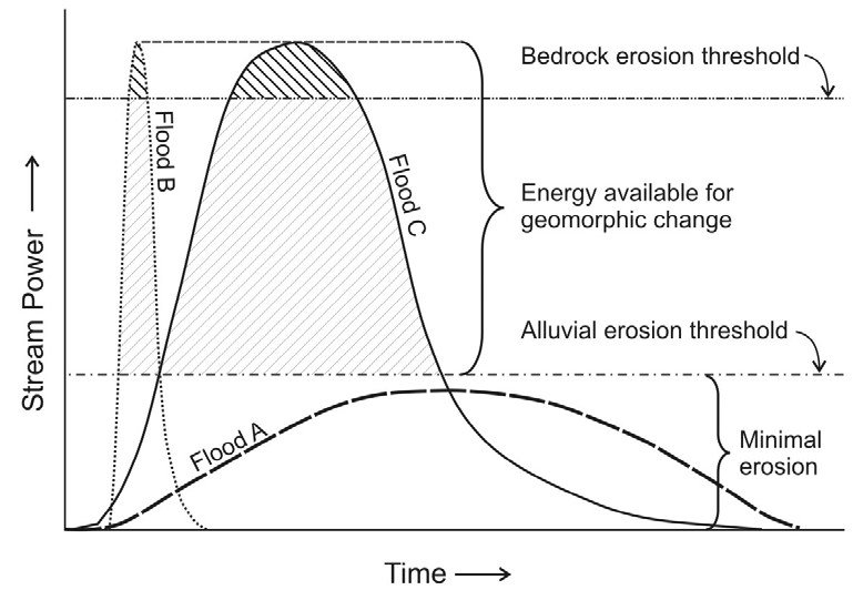 Figure 4.3. Conceptual stream power model for geomorphically effective floods (NCHRP 2011e). The continuous abrasion test shows an initially high rate which diminishes with time.