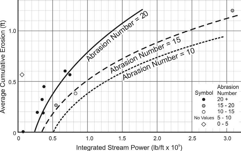 Figure 4.4. Average cumulative erosion related to integrated stream power and abrasion number (NCHRP 2011e). 4.3.1 Velocity The velocity of flowing water is a vector quantity, i.e., it exhibits both a magnitude and direction.