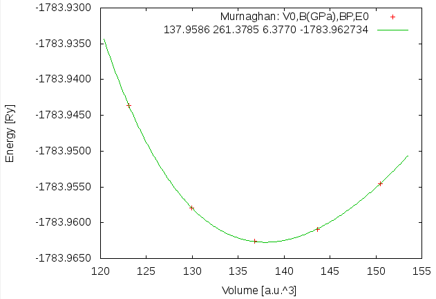 job script using x optimize and volume variations of -10, -5, 0, +5 and +10%. Then run the optimize.job. When the job has finished, you should click on Plot and then preview the energy curve.