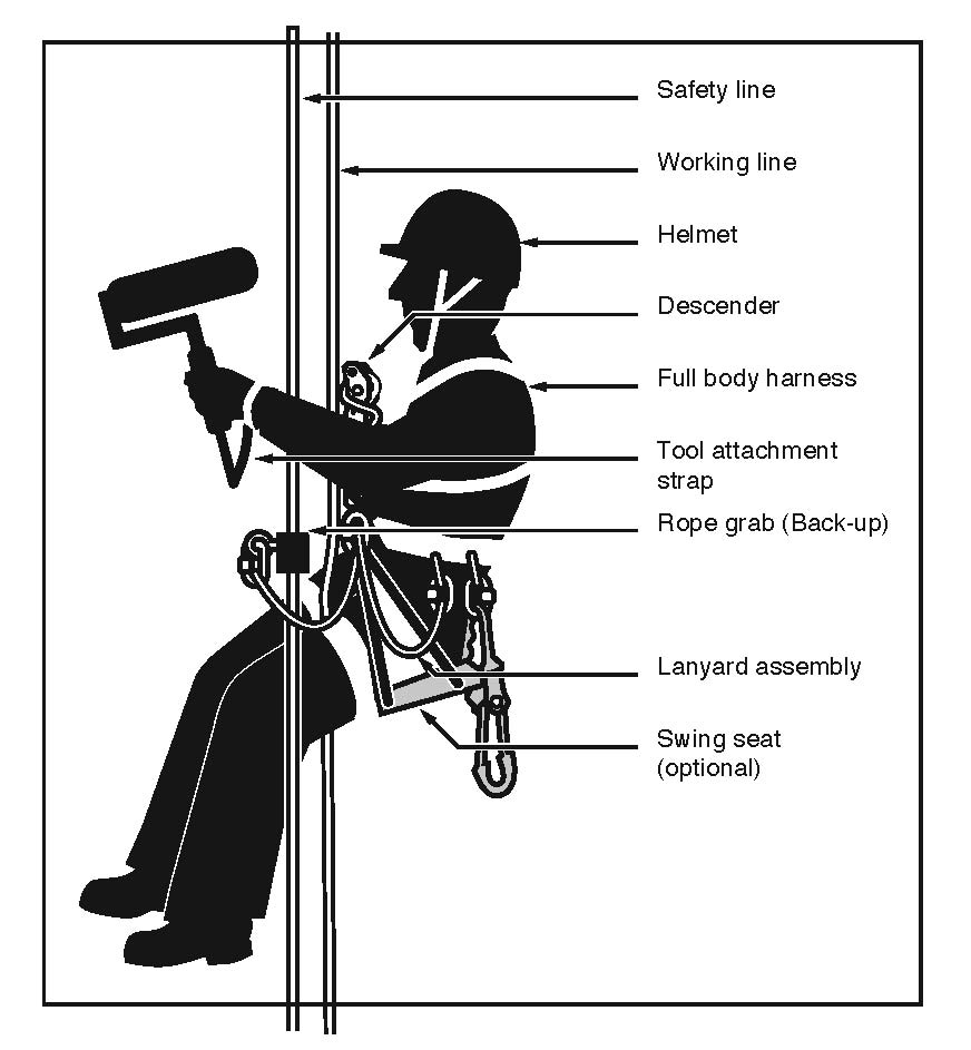 Figure 18: Operator using an ascender in an industrial rope access system. 5.