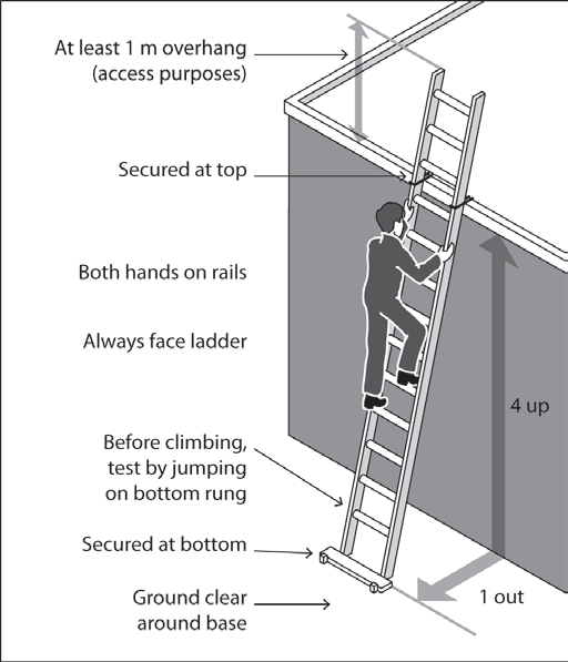Figure 28: Example of acceptable ladder use Safe Use of Ladders When a ladder is used, you should check that: the ladder is in good condition the ladder should be inspected for faults, such as broken