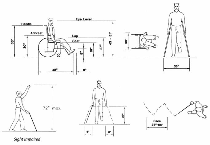 11 Figure 5. Spatial dimensions for people with disabilities (4). wheelchair users are generally considered to be functional and advantageous for most people.