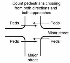 67 Table A-1. Input Variables for Guidelines for Pedestrian Crossing Treatment.