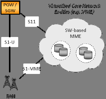 Figure 17a: Partial virtualisation of mobile core network Coexistence of Virtualised and non-virtualised mobile core network.